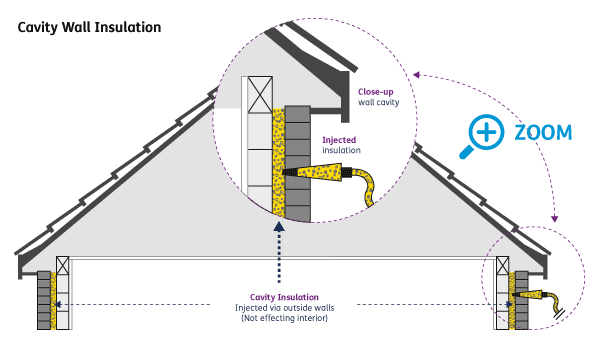 Cavity Wall Insulation diagram