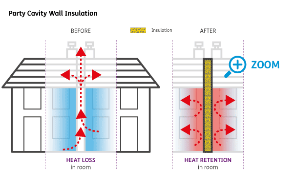 Party Cavity Wall Insulation diagram