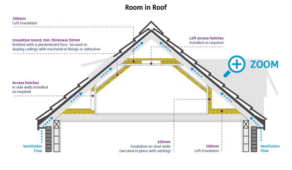 Room in roof insulation diagram